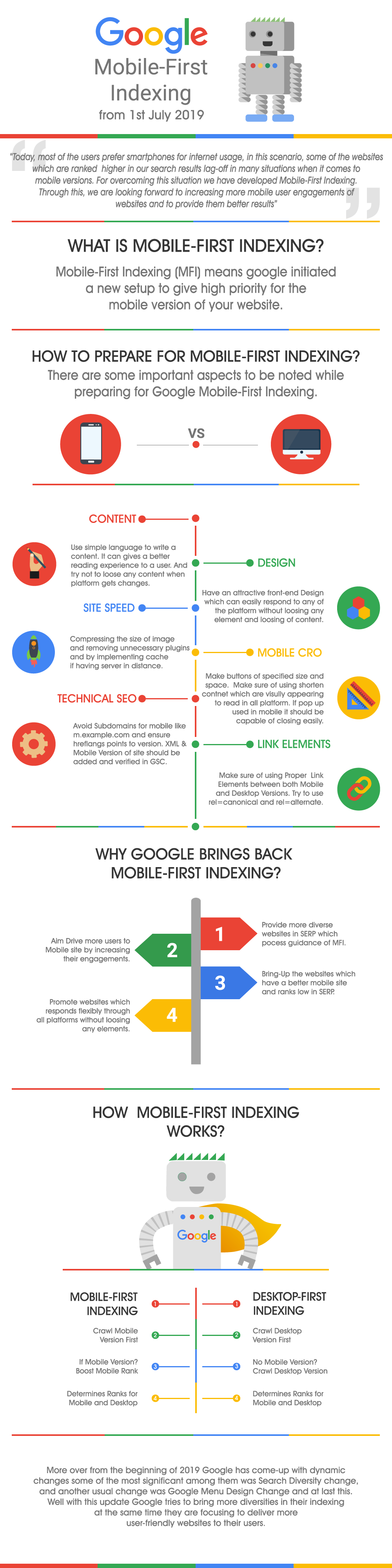 Google mobile first indexing infographics