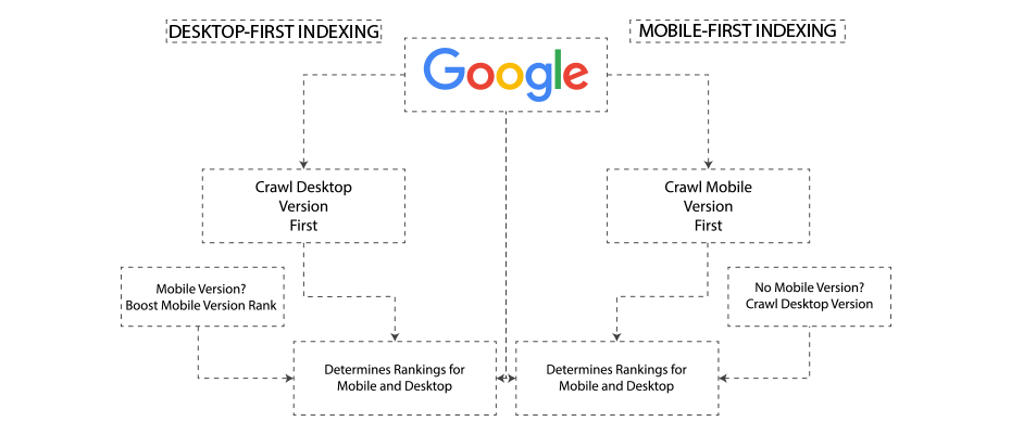 Mobile First Indexing Layout
