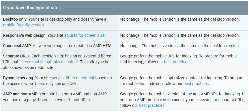 Google Mobile-First Indexing Criteria