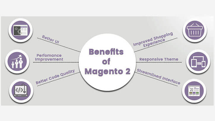 Benefits of Magento2